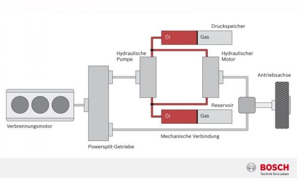 Hydraulik-Hybrid-Bosch-Funktionsweise
