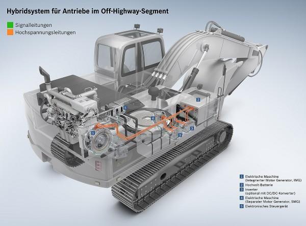 Bosch Hybrid-Bagger Funktionsweise