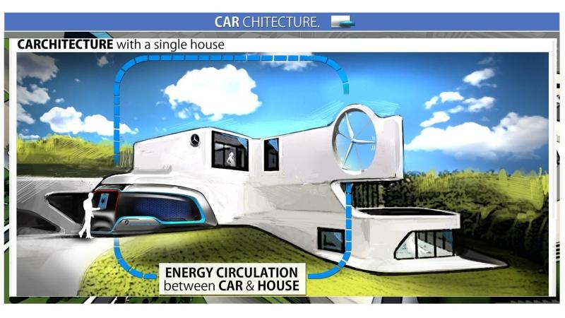 Future Talk Carchitecture