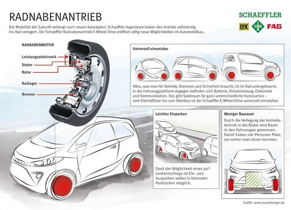 Schaeffler Radnabenmotor E-Wheel-Drive-Infografik