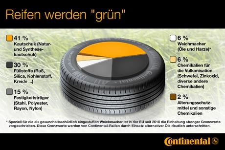 Grüner ReifenGrüner Reifen