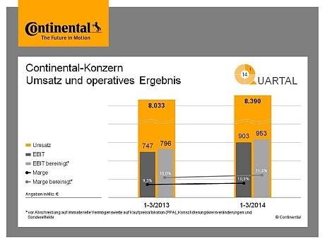 Continental erste Quartal 2014