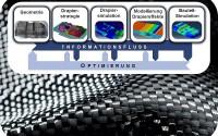 Mit der Simulierung von Hochleistungs-Faserverbundkunststoffen befasst sich die neue Nachwuchsgruppe am KIT