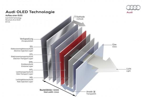 Audi OLED Technologie - Aufbau einer OLED