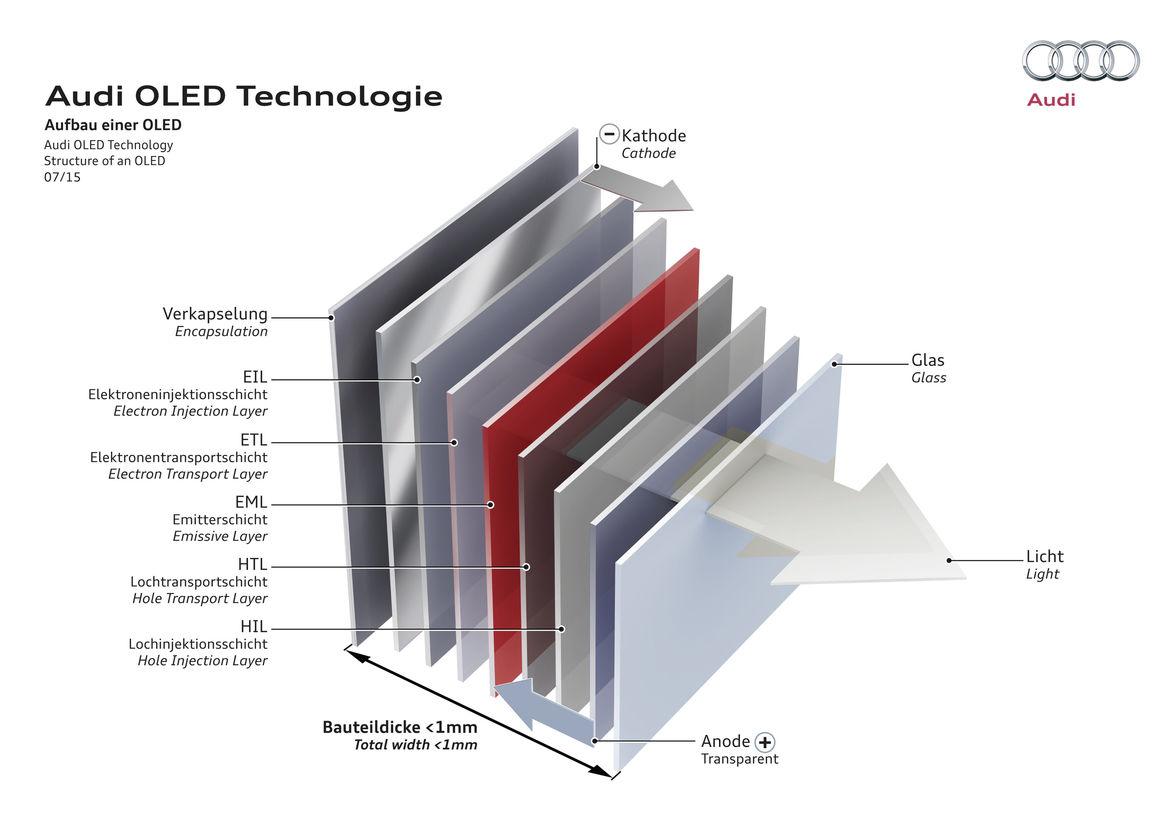 Audi OLED Technologie – Aufbau einer OLED