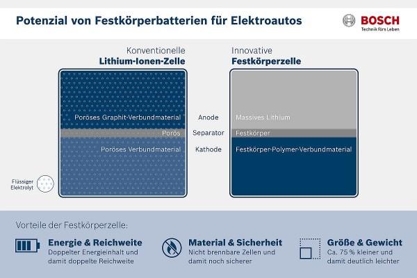 Neue Batterietechnologie für Elektrofahrzeuge: Zellen sind ein wichtiger Baustein für die Entwicklung von leistungsstarken Batterien. Bei aktuellen Lithium-Ionen-Batterien ist die Energiedichte unter anderem dadurch limitiert, dass die Anode zu großen Teilen aus Graphit besteht. Durch die Festkörper-Technologie kann Bosch die Anode aus reinem Lithium fertigen, was die Speicherfähigkeit deutlich erhöht. Die neuen Zellen kommen zudem ohne Flüssigelektrolyt aus und sind somit nicht brennbar.