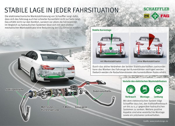 Der aktive Wankstabilisator adaptiert das Fahrwerk an jede Fahrsituation, absorbiert aufkommende Fahrbahnunregelmäßigkeiten und minimiert Wankbewegungen des Fahrzeugs.
