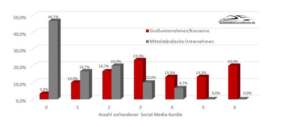 Abbildung-1-Anzahl-vorhandener-Social-Media-Kanäle