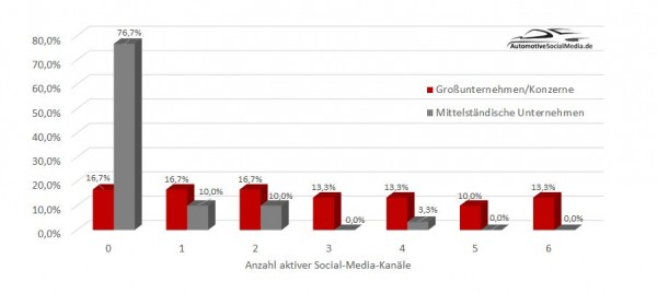 Abbildung-2-Anzahl-aktiver-Social-Media-Kanäle