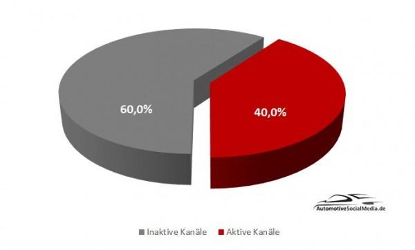 Abbildung-3-Aktive-Kanäle-Inaktive-Kanäle-Mittelständische-Automobilzulieferer