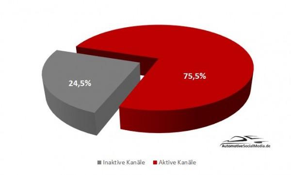 Abbildung-4-Aktive-Kanäle-Inaktive-Kanäle-Großunternehmen