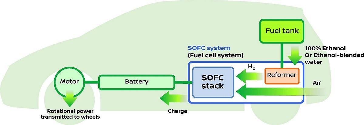 Nissan e-NV200e-Bio-Fuel Cell-4