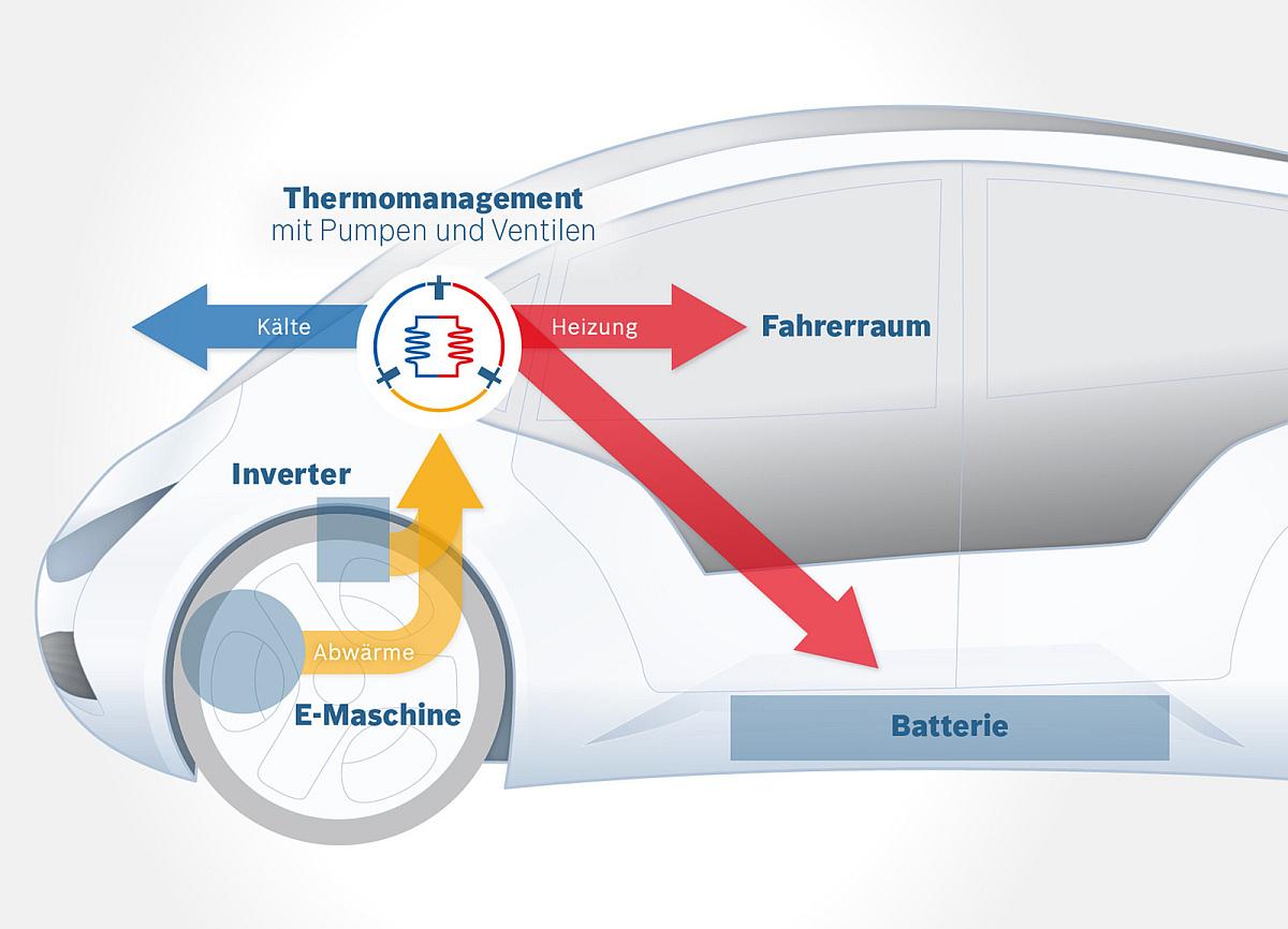 """Bosch: """"Mit dieser Technologie sind bis zu 25 Prozent mehr Reichweite im winterlichen Stadtbetrieb möglich, ohne dass die Batterie verändert wird. Das neue Klimamanagement verteilt Wärme und Kälte rein über das Kühlwasser. Das Prinzip der Wärmepumpe kennen die Verbraucher von ihrem Kühlschrank."""""""