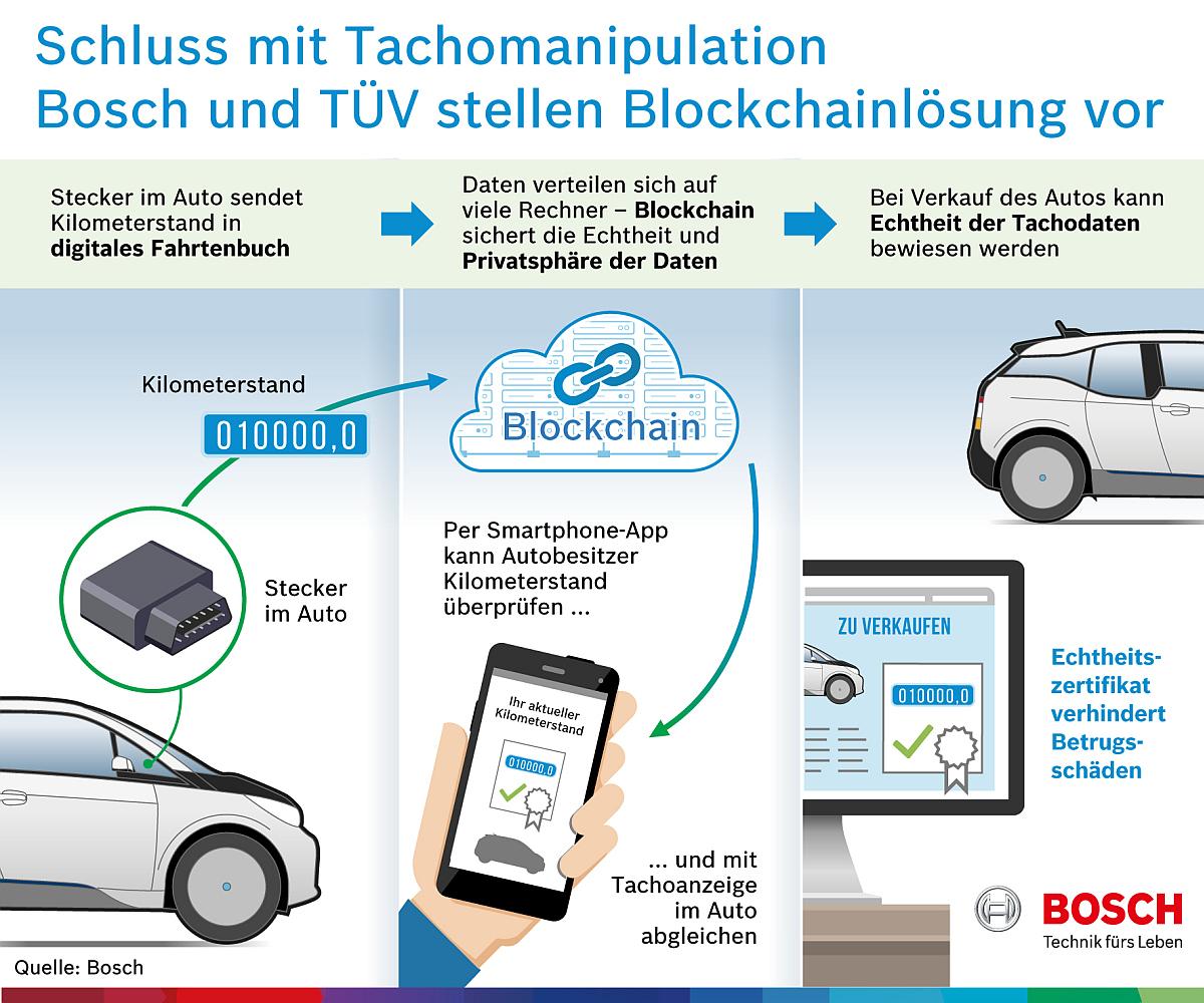 Bosch_Blockchain