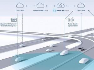 Bosch Radar Straßensignatur.