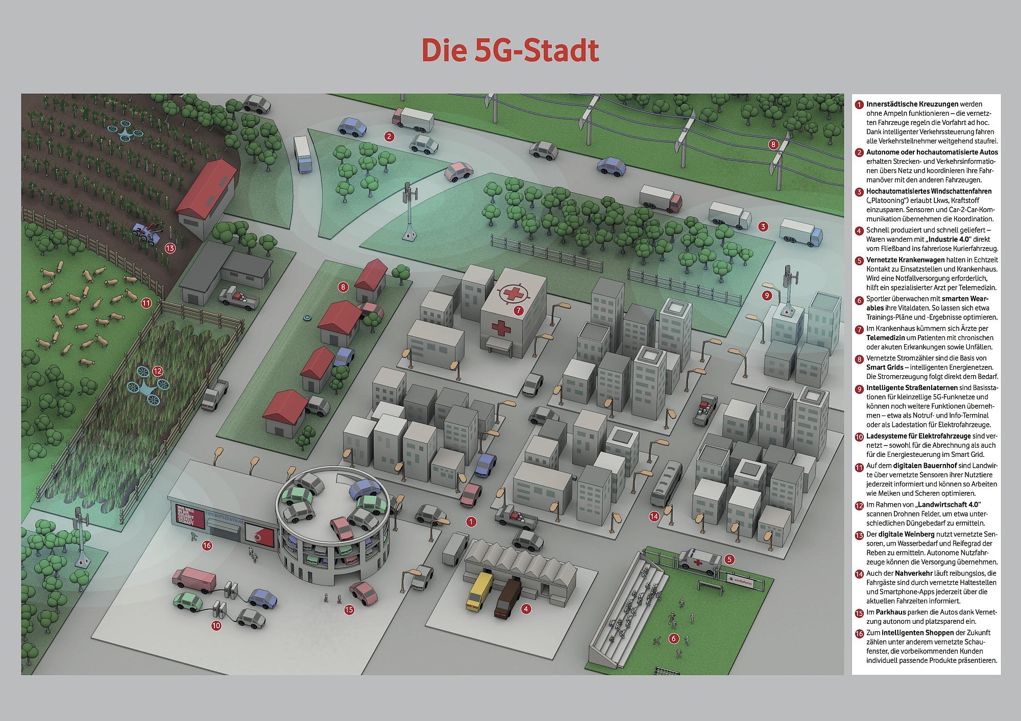 Mit der 5G-Stadt stellt Vodafone seine Zukunft einer vernetzten Gesellschaft vor. Verkehr, Infrastruktur, Logistik und Produktion – alles ist vernetzt und interagiert künftig über ein superschnelles mobiles Netz. Bild: Vodafone