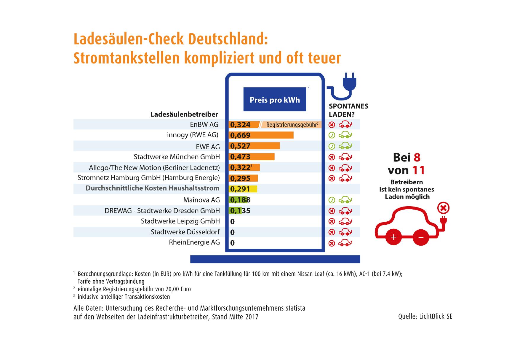 Strom für E-Mobile: Willkommen im Lade-Dschungel Deutschland