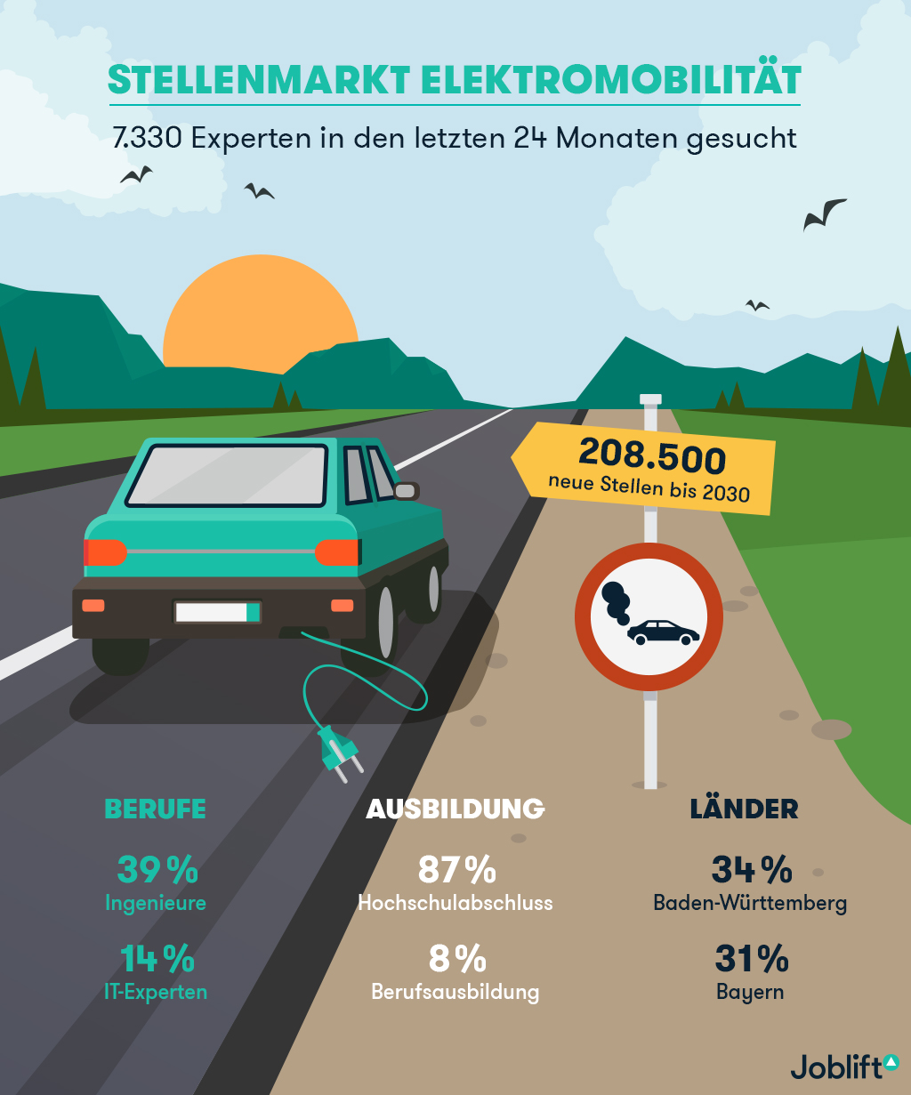 Studie Arbeitsplätze E-Mobilität
